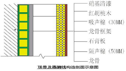 福州小区住宅噪音治理顶带及踢脚线构造剖面示意图