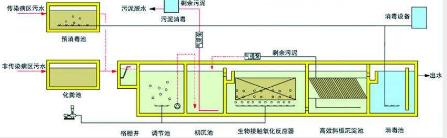 福州小区住宅噪音治理下水道示意图
