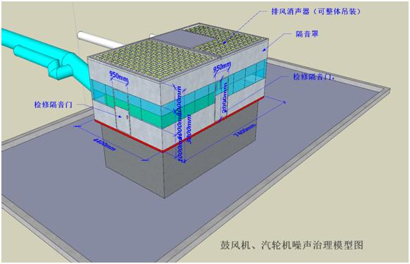 鼓风机噪音治理模型图